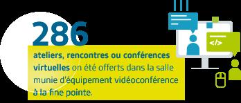 286 ateliers, rencontres ou conférences virtuelles on été offerts dans la salle munie d'équipement vidéoconférence à la fine pointe.