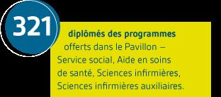 321 diplômés des programmes offerts dans le Pavillon – Service social, Aide en soins de santé, Sciences infirmières, Sciences infirmières auxiliaires.
