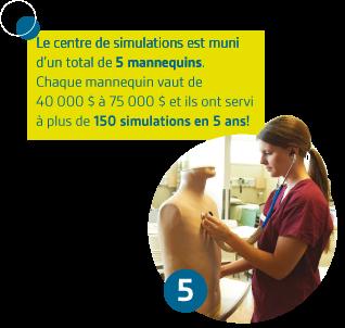 Le centre de simulations est muni d'un total de 5 mannequins.