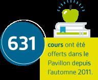 631 cours ont été offerts dans le Pavillon depuis l'automne 2011.
