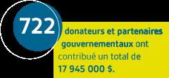 722 donateurs et partenaires gouvernementaux ont contribué un total de 17 945 000 $.