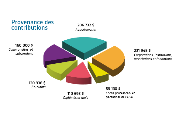 Provenance des contributions : Appariements 206 732 $; Corporations, institutions, associations et fondations 231 945 $; Corps professoral et personnel de l'USB 59 130 $; Étudiants 130 936 $; Commandites et subventions 160 000 $.